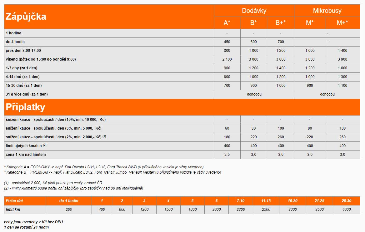 Půjčení dodávky Ostrava ceník